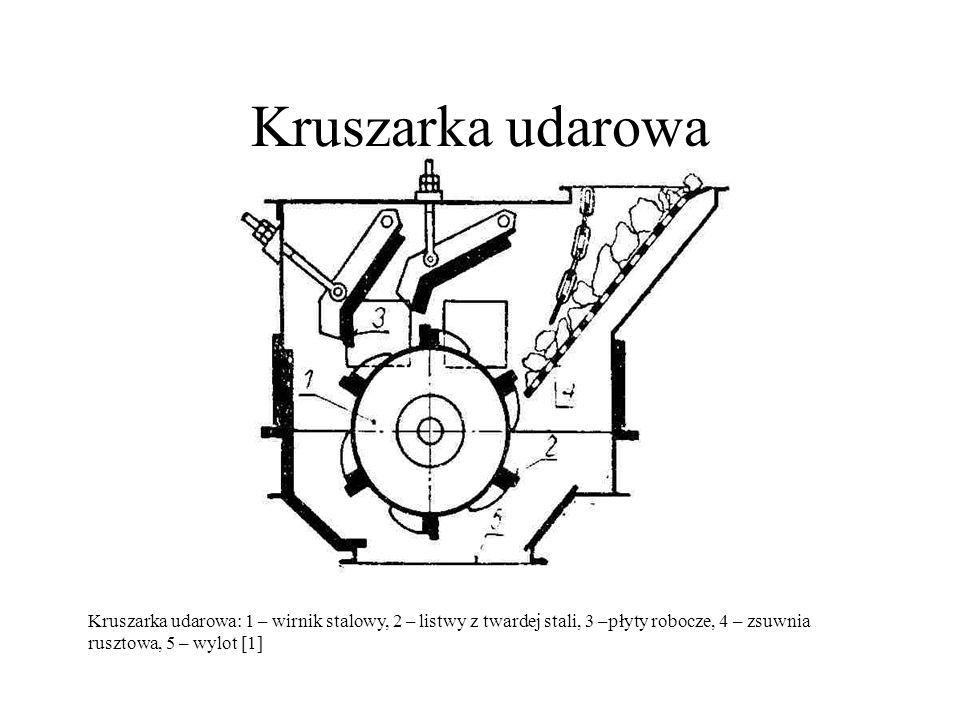 Kruszarka udarowaKruszarka udarowa: 1 – wirnik stalowy, 2 – listwy z twardej stali, 3 –płyty robocze, 4 – zsuwnia rusztowa, 5 – wylot [1]